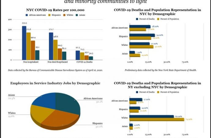 Racial and socioeconomic disparities are highlighted during COVID-19 crisis on Long Island